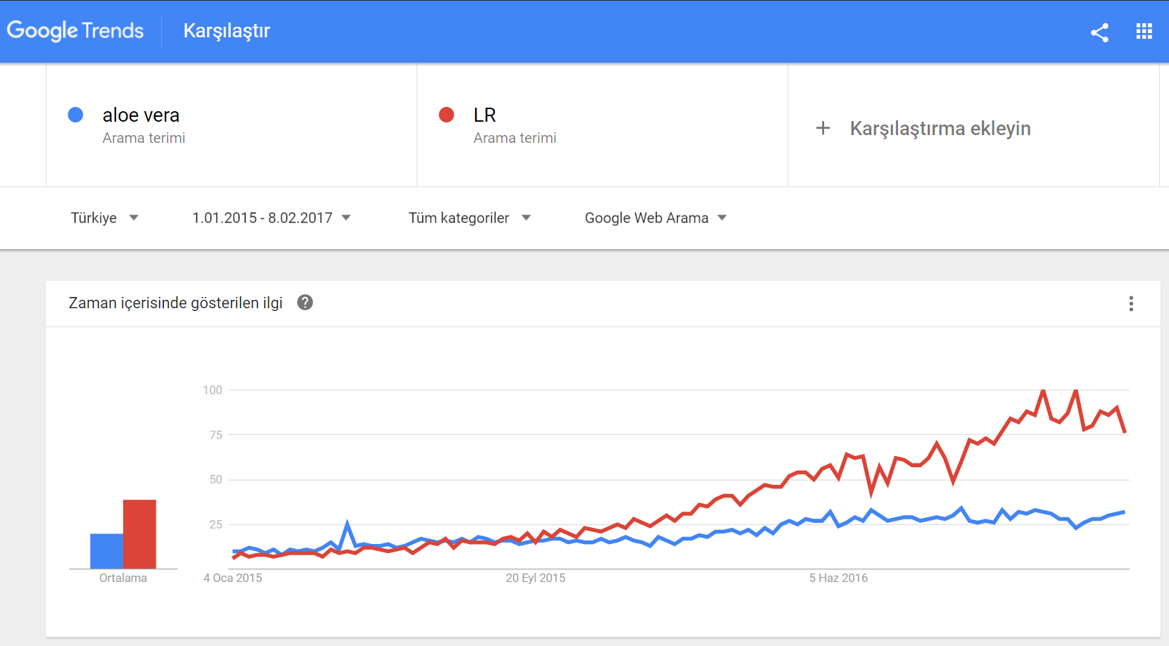 LR arama trendleri buyume